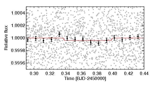 Un extrait de la courbe de lumière de 55 Cancri montrant une occultation de 55 Cancri e en 2012. © Brice-Olivier Demory, Michael Gillon, Nikku Madhusudhan, Didier Queloz