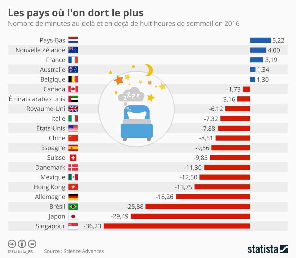 Les Français dorment en moyenne 8 h et 3 mn par nuit, soit 22 minutes de plus que les Allemands. © Statista