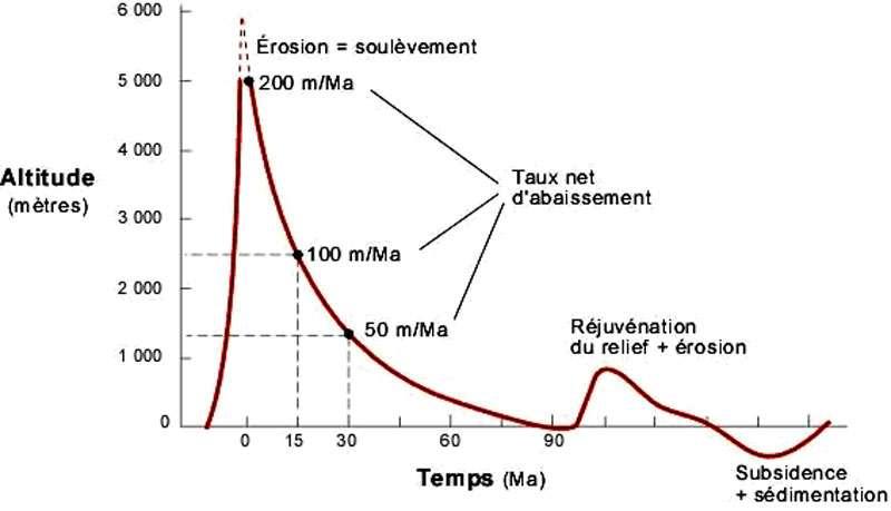 L'érection de la chaîne dure 2 à 5 millions d'années. Au début, le taux de soulèvement est égal à l'érosion. © DP