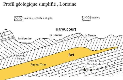 Profil géologique simplifié du sel de Lorraine