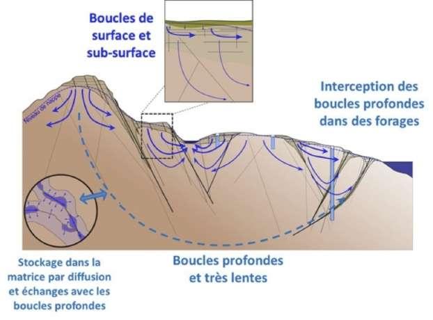 Les eaux profondes du Massif armoricain gardent la mémoire de l'histoire climatique de la Terre. © CNRS