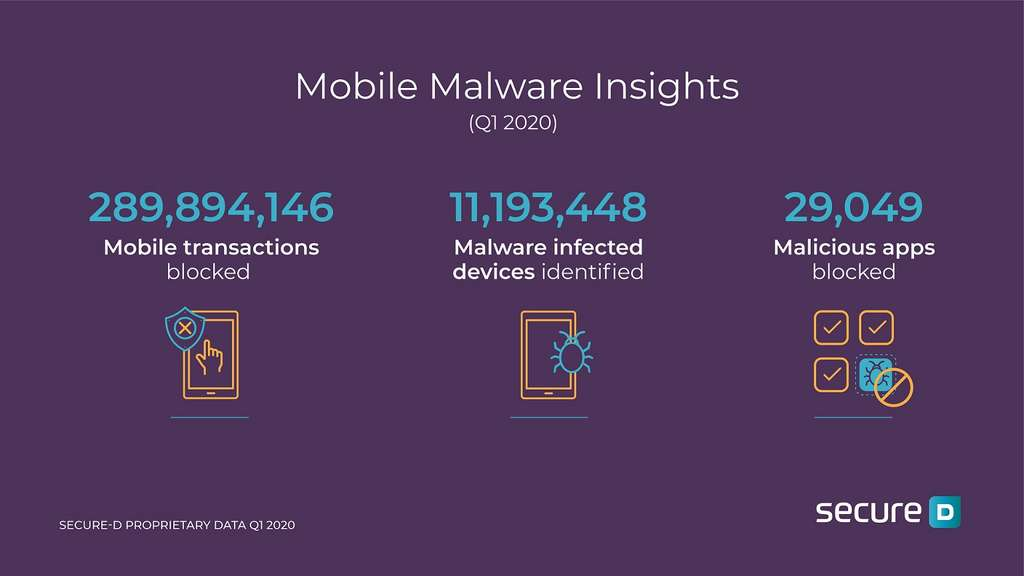 In the 1st quarter of 2020, more than eleven million smartphones were infected.  © Upstream
