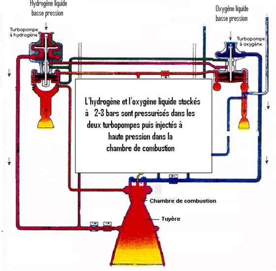 Pressurisation de l'hydrogène et de l'oxygène par turbopompes du moteur cryotechnique Vulcain 2, (d'après un document CNES - ARIANESPACE).