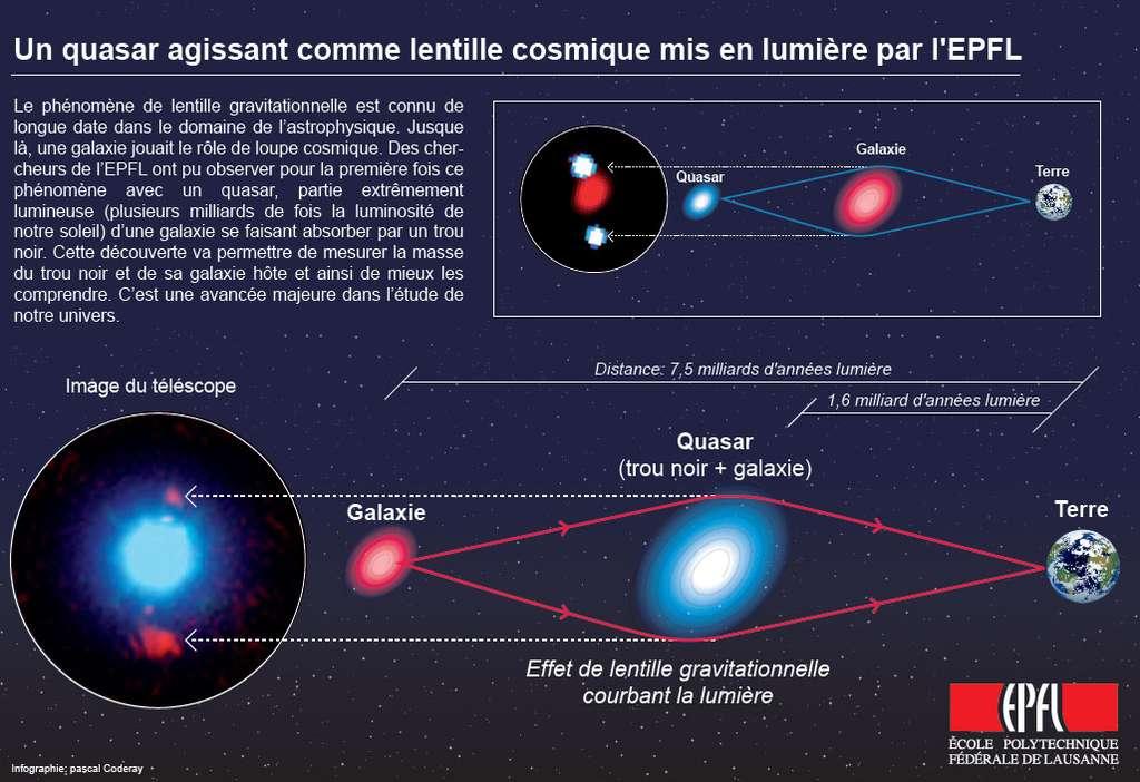 Un schéma explicatif pour la découverte des astronomes de l 'EPFL et du Caltech. L'image du télescope en bas à gauche est en fausses couleurs car elle a été prise dans l'infra-rouge proche avec le Keck II. Crédit : Ecole Polytechnique Fédérale de Lausanne-Pascal Coderay.