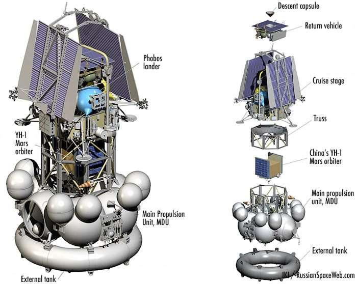 L'enquête pour expliquer les causes de cet échec n'a pas débuté que, déjà, on reproche à l'Agence spatiale russe et le constructeur de la sonde (NPO Lavotchine) une architecture trop complexe et un protocole qui ne permettait pas aux antennes de communication de se déployer en orbite terrestre. © Space Research Institute (IKI)