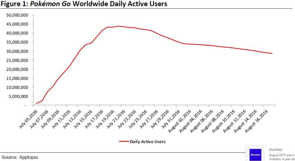 Ce graphique, publié par le site Bloomberg d'après des données recueillies par Axiom Capital Management, montre le déclin du nombre d'utilisateurs actifs quotidiens de Pokémon Go au cours des trois dernières semaines. © Axiom Capital Management, Apptopia, Bloomberg