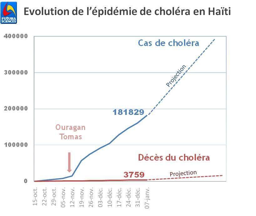 L'épidémie de choléra risque de continuer à s'étendre jusqu'à atteindre quatre cent mille malades dans les mois à venir, selon les estimations de l'ONU. © Futura-Sciences