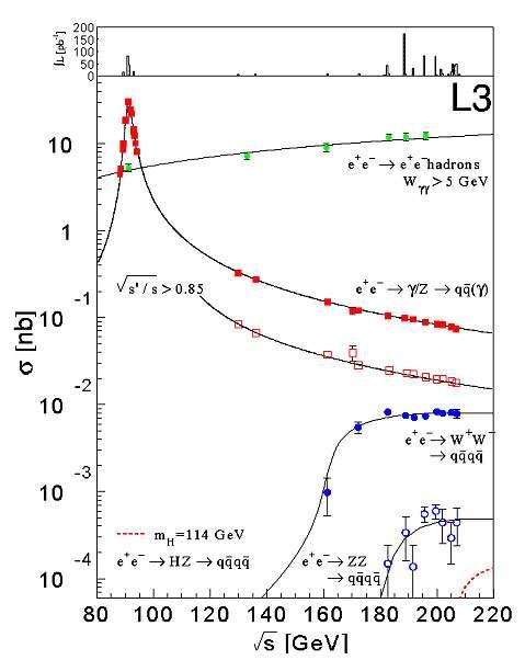 Fig. 8 : section efficace de collision en fonction de l'énergie du LEP pour différents processus de collision. Les points expérimentaux proviennent de l'expérience L3 et couvrent l'ensemble des points de fonctionnement en énergie de l'accélérateur. Les lignes pleines correspondent aux prédictions théoriques. Le graphique situé au-dessus des courbes de section efficace donne le nombre de collisions enregistrées à chaque point d'énergie exprimé en pb-1.