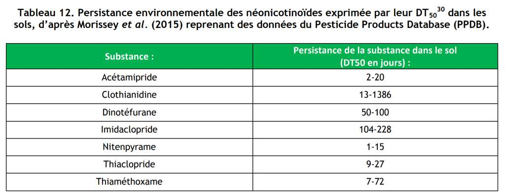 La DT50 représente la durée au bout de laquelle 50 % d'une substance utilisée est détruite. Elle permet ainsi d'appréhender la persistance (ou rémanence) de cette substance. © Ineris 2015, Données technico-économiques sur les substances chimiques en France : Néonicotinoïdes, DRC-15-136881-07690B, p. 43