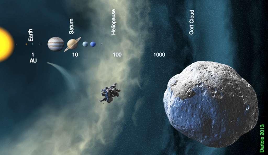 Un schéma montrant la structure du Système solaire. Les nombres indiqués sont en unité astronomique (UA) et ils représentent des distances au Soleil (celle de la Terre, Earth en anglais, vaut 1 UA). On voit une comète à courte période dans la région de Jupiter et Saturne. À plus de 1.000 UA, on entre dans le nuage d'Oort et ses comètes à longue période. © Institut d'astrophysique spatiale, 2013