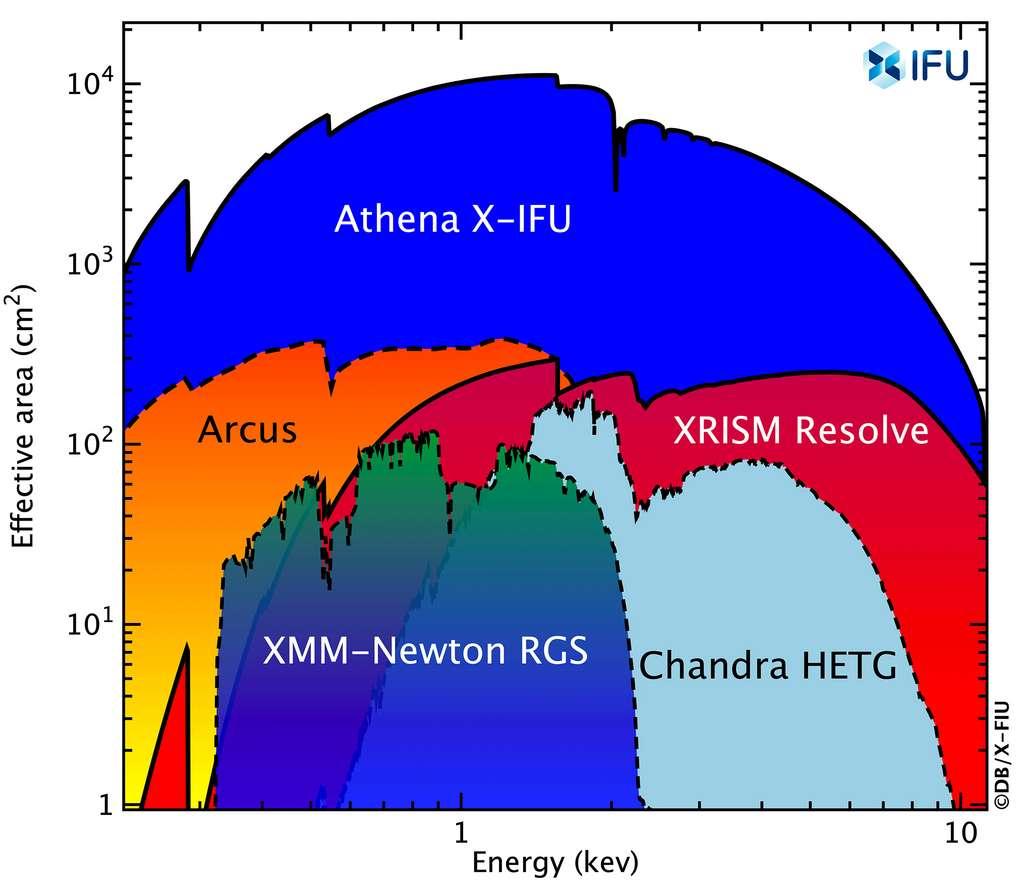 """Comparaison de la surface effective du spectromètre X-IFU d'Athena à celle de l'instrument XRISM Resolve, tous deux des spectro-imageurs. Deux spectromètres dispersifs actuellement en service, en l'occurrence le RGS de XMM-Newton et le HETG de Chandra, sont également indiqués. Notons que l'instrument X-IFU offre une capacité d'imagerie dont la résolution angulaire de l'optique est de 5"""", avec une taille de pixel inférieure à 5"""", contre une résolution angulaire de 1"""" pour l'optique XRISM et une taille de pixel de 30"""" pour l'instrument Resolve. © IFU Science team"""