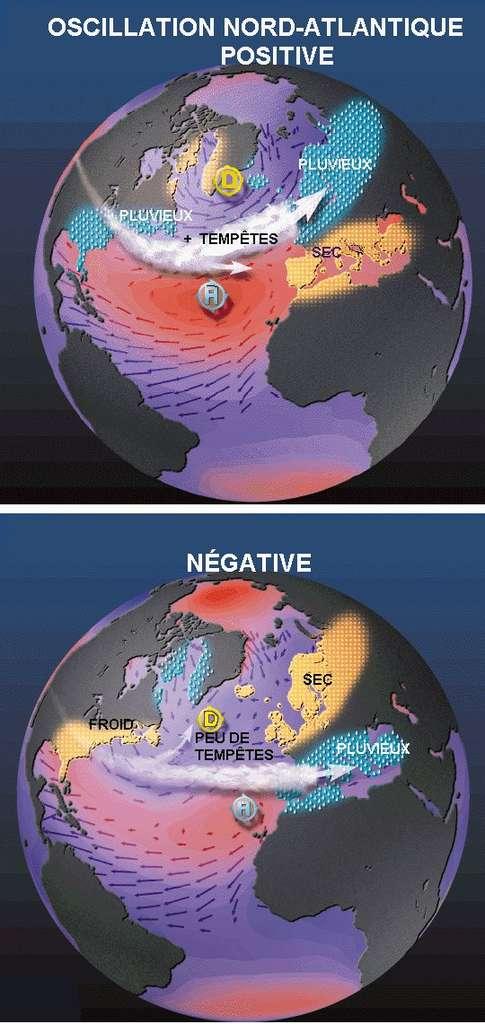 Si l'anomalie de pression est élevée par rapport à la moyenne, l'indice NAO est positif. La température de surface des eaux en mer du Labrador diminue, tandis que la zone centrale de l'Atlantique est plus chaude. Gulf Stream et vents d'ouest sont renforcés, ce qui favorise l'incursion de perturbations et tempêtes sur l'Europe. © Pierre_cb, Wikipédia, DP