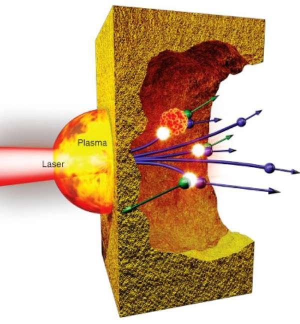 Schéma de principe de la production des positrons (violet) à partir de photons gamma (jaune) au voisinage d'un noyau d'or. Ces photons gamma sont eux-mêmes produits par freinage d'électrons relativistes issus du plasma généré par un faisceau laser tombant sur une cible en or. © Kwei Yu Chu