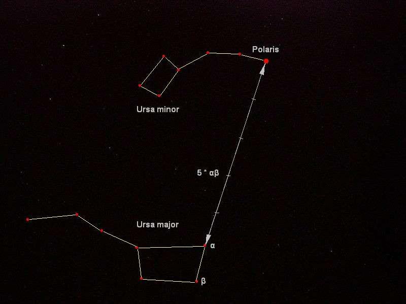 Pour trouver l'étoile polaire, il suffit de relier les deux roues arrière du Grand Charriot, une partie de la Grande Ourse, soit les étoiles Merak et Dubhe, de tracer une ligne droite et d'y reporter cinq fois quatre doigts de la main serrée. © Bonč, Wikimedia Commons, DR