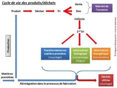 Cliquer pour agrandir. Schéma du cycle de vie des produits et des déchets. © Grégoire Macqueron/Futura-Sciences