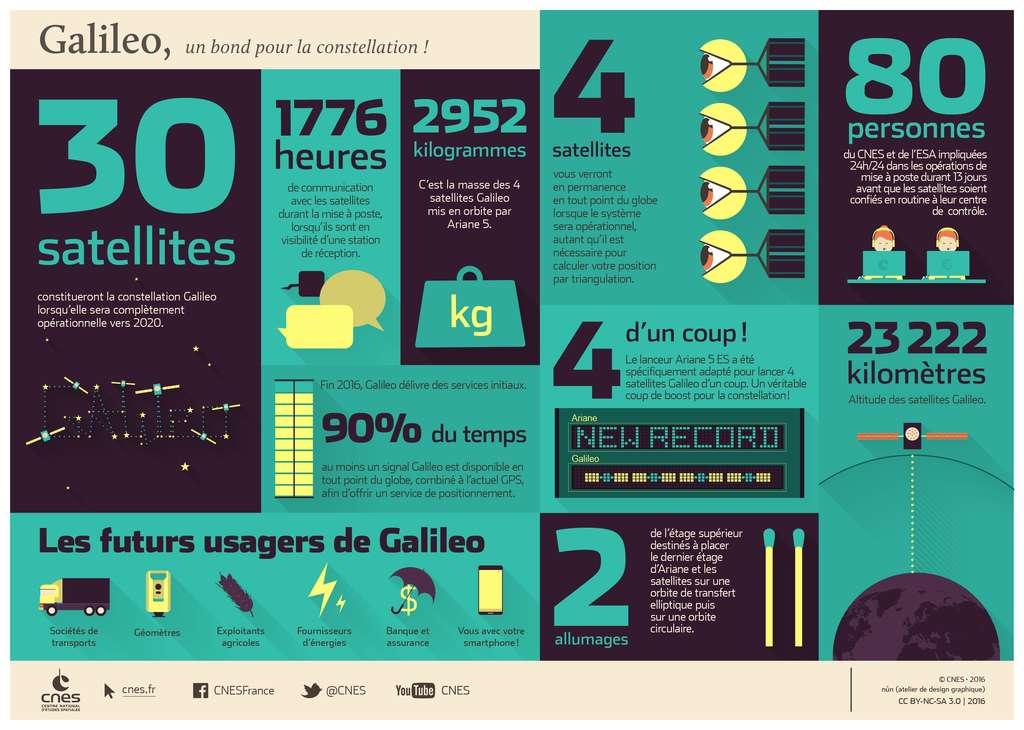 Infographie à propos des satellites Galileo. (Cliquez au coin de l'image en bas à droite pour l'agrandir.) © Cnes, nun, CC by-nc-sa 3.0