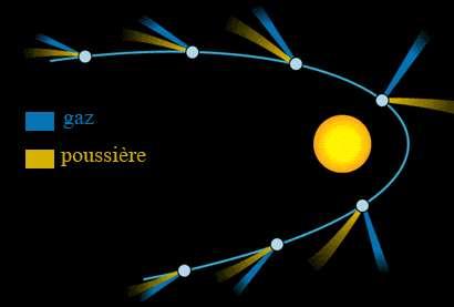 Les trajectoires des queues de la comète s'éloignent à mesure que celle-ci se rapproche du Soleil © Nasa, adapté pour Futura-Sciences