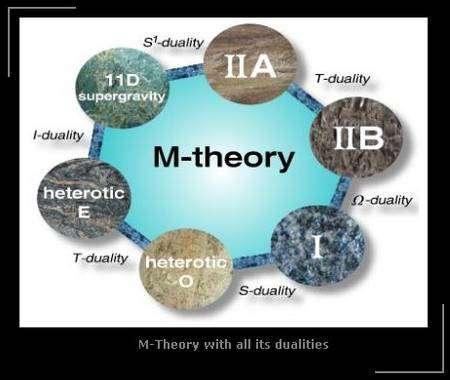 Les 5 théories des cordes en 10 dimensions et la supergravité en 11 dimensions sont les formes que prend la mystérieuse théorie M à basse énergie.