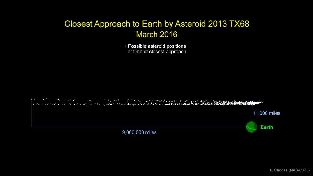 Graphique des positions possibles de l'astéroïde 2013 TX68, le 5 mars 2016. Il apparait plus probable qu'il passe à environ 17.000 km (11.000 miles) qu'à 14 millions de km (9 millions de miles). © Nasa, JPL-Caltech, P. Chodas