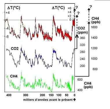 Fig. 5 - Variations du climat et de la composition de l'air depuis 420.000 ans.