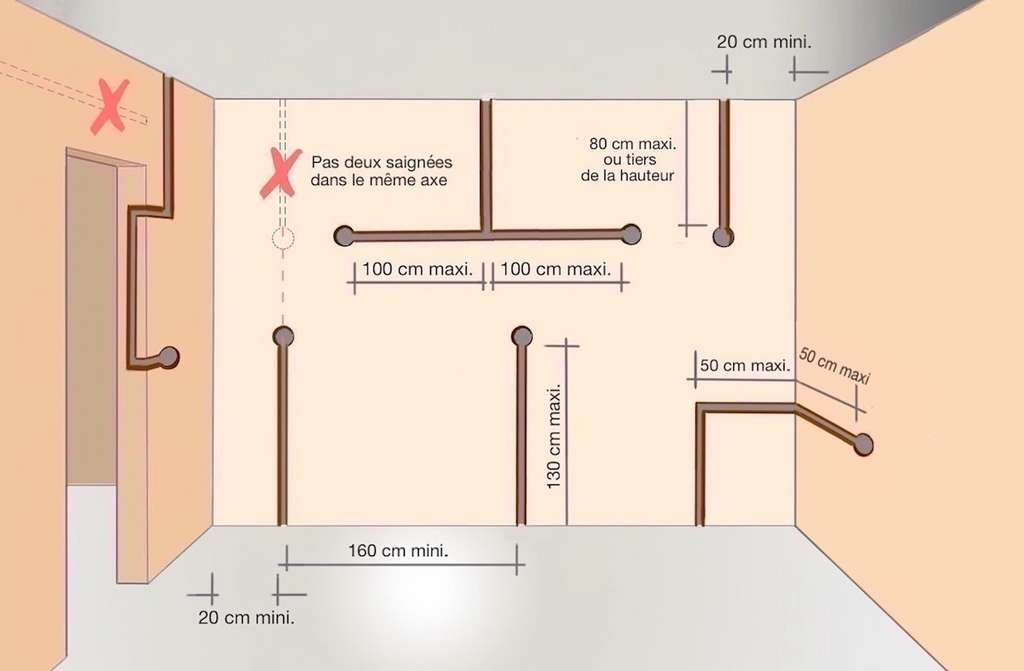 En parcours horizontal, les saignées ne sont pas acceptées dans les cloisons d'une épaisseur égale ou inférieure à 35 millimètres, à 40 millimètres s'il s'agit de brique plâtrière. © M.B.