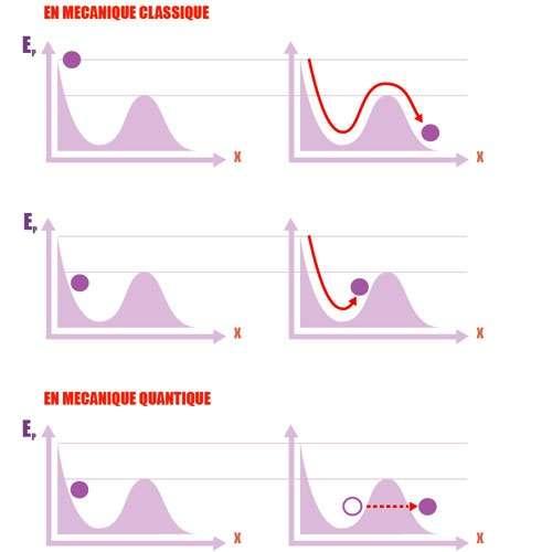 Le schéma montre une cuvette d'énergie potentielle Ep en fonction de la distance x. Elle peut représenter l'énergie d'une boule roulant sur les flancs d'une montagne avec une topographie similaire. Classiquement, si la boule roule d'une hauteur supérieure à celle de la paroi finale de la cuvette, elle en sortira. C'est la situation du schéma du haut. Dans le schéma du milieu, la boule débute son mouvement un peu en dessous et restera donc piégée. En bas, la physique quantique autorise parfois son passage, comme si un tunnel existait. © CNRS/Sagascience - Éric Vanneste