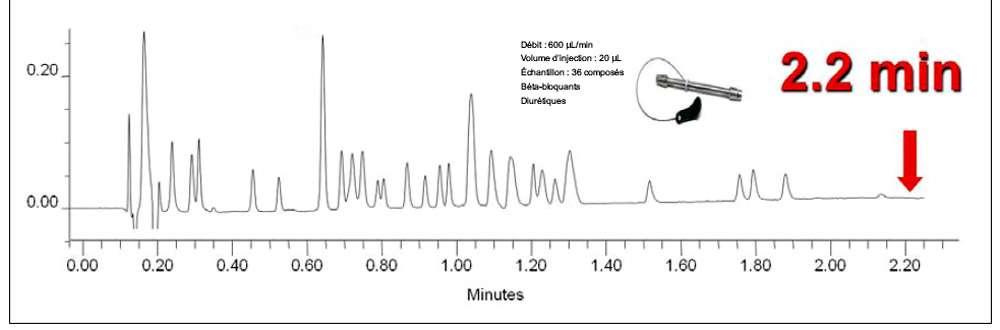 Un échantillon d'urine est analysé lors de la première étape du contrôle : au cours du criblage rapide, plusieurs centaines de molécules passent en chromatographie et l'on doit traquer les agents dopants présents sous la forme de traces dans ces mélanges complexes. © DR