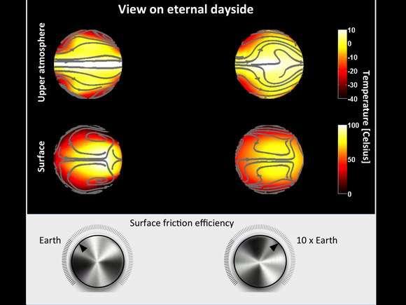 Aquestes xifres mostren dos possibles Casos per al vent, la temperatura i la fricció entre l'atmosfera i la superfície del costat perpetuament il·luminat (Dayside etern) d'un planeta 1,45 més gran que la Terra, i orbiten en un dia al voltant d'un tipus d'estrella nana M. Les dues figures superiors es mostren el vent i la temperatura a les capes superiors de l'atmosfera (atmosfera superior). Les dues figures centrals mostren el vent i la temperatura a la superfície del planeta. A l'esquerra, la fricció entre la superfície i l'atmosfera són similars als observats a la Terra. A la dreta, són deu vegades més importants. Els dos escenaris tenen un impacte diferent en el clima global: el clima corresponent al model que es mostra a les xifres adequades és significativament més viable. © Ku Leuven, Ludmila Carone i Leen Decin'atmosphère et la surface du côté perpétuellement éclairé (eternal dayside) d'une planète 1,45 plus grande que la Terre, et orbitant en un jour autour d'une étoile naine de type M. Les deux figures supérieures montrent le vent et la température dans les couches supérieures de l'atmosphère (upper atmosphere). Les deux figures centrales montrent le vent et la température à la surface de la planète. À gauche, les frictions entre surface et atmosphère sont semblables à celles observées sur Terre. À droite, elles sont dix fois plus importantes. Les deux scénarios ont un impact différent sur le climat planétaire : le climat correspondant au modèle représenté dans les figures de droite est nettement plus viable. © KU Leuven, Ludmila Carone et Leen Decin
