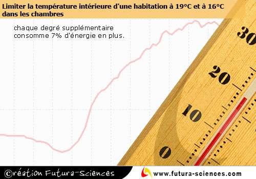 Limiter la température ambiante