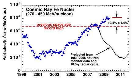 L'intensité du flux de noyaux d'atomes de fer du rayonnement cosmique mesurée par ACE. Il dépasse actuellement de 19,4% le précédent record enregistré depuis les débuts de l'ère spatiale (previous space age record high). La courbe noire représente ce que l'on s'attendait à mesurer si le Soleil avait suivi son cycle de 10,5 ans que l'on a établi entre 1951 et 2005. Le flux est donné en nombre de particules par unité de surface (mètre carré), par unité d'angle solide (stéradian, sr), par unité de temps (en seconde) et par intervalle d'énergie des particules incidentes (MeV, ici de 270 à 450 mégaélectron-volts) et par particule (ici, en fait, des noyaux de fer, Fe). © Richard Mewaldt / Caltech