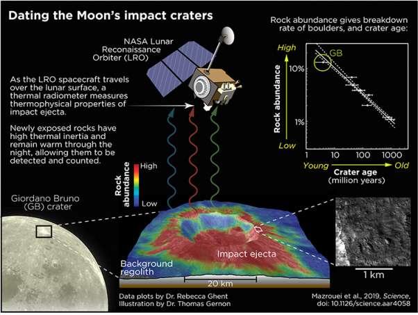 Les cratères les plus jeunes sont entourés de rochers (en rouge), décelables durant la nuit lunaire par le radiomètre infrarouge Diviner de la sonde Lunar Reconnaissance Orbiter (LRO), parce qu'ils restituent de la chaleur emmagasinée pendant le jour, par opposition à la poussière lunaire, ou régolithe (en bleu), froide. Autour des cratères les plus anciens, les rochers éjectés par l'impact de l'astéroïde ont eu le temps d'être réduits en poussière par d'autres impacts de corps plus petits ou de micrométéorites, et de refroidir. © Rebecca Ghent, Illustration par Thomas Gernon