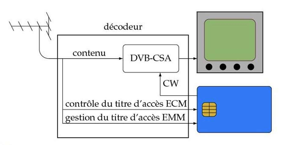Principe du décodeur de signal audiovisuel, lequel est composé de plusieurs informations : le contenu chiffré avec le mot de contrôle CW (Control Word), les messages de contrôle des titres d'accès ECM et les messages de gestion des titres d'accès EMM. Les messages ECM et EMM sont transmis à la carte à puce qui, en fonction des titres d'accès, renvoie ou non le mot de contrôle en clair au décodeur en vue du déchiffrement du contenu par l'algorithme DVB-CSA. © P. Guillot