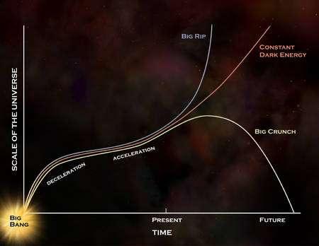 Selon la nature variable ou non de l'énergie noire, l'Univers finira par un Big Crunch ou continuera éternellement son expansion. Sur ce shéma, on voit la décélération puis l'accélération de l'expansion de l'Univers observable en fonction du temps en abscisse. Crédit : Nasa