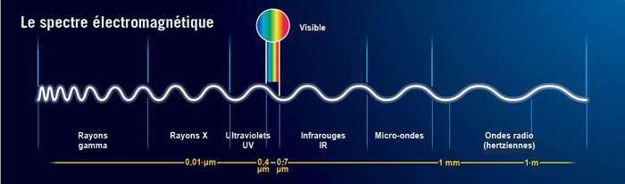 Le spectre électromagnétique ne se limite pas au simple domaine du visible. Les autres domaines cachent de grandes quantités d'information sous forme de «couleurs» que nos yeux ne sont pas capables de voir. © CEA