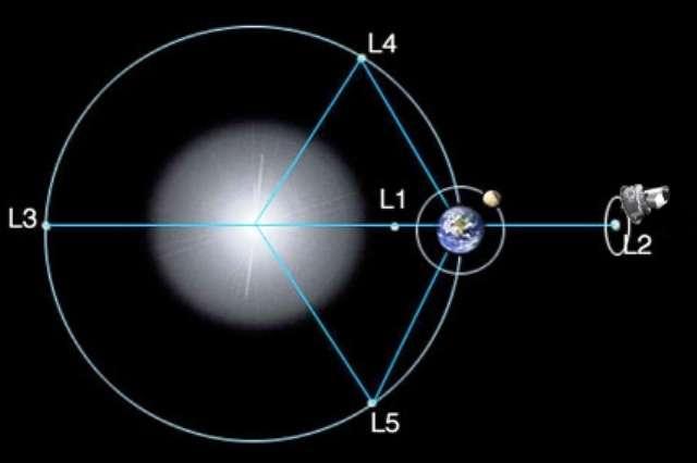 Le satellite Planck n'a pu faire ses observations du rayonnement fossiles qu'à l'abri des émissions thermiques du Soleil, de la Terre et de la Lune. Pour cela il a été mis en orbite autour du point de Lagrange L2. Mais ce point n'est en fait pas vraiment stable de sorte que Planck devait effectuer, grâce à des réajustements réguliers, des orbites en forme de courbe de Lissajous (que ne montre pas cette illustration) à environ 400.000 km de L2 pour rester dans l'ombre de la Terre. Pour éviter qu'il ne retombe un jour sur la Terre, ou bien qu'il gêne une autre mission autour de L2, on envisage de l'envoyer sur une autre orbite ou même de le faire s'écraser sur la Lune. © Esa