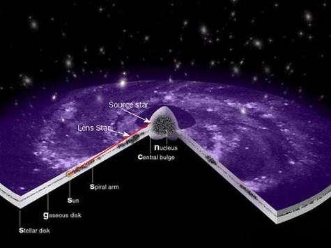 Principe de la micro-lentille gravitationnelle : Lorsqu'une lens-star (étoile-lentille) passe devant une Source Star (étoile brillante), elle dévie ses rayons lumineux. Depuis la Terre, l'étoile-lentille apparaît comme nettement plus lumineuse, et la présence d'une planète autour d'elle provoque une altération rapide de luminosité, que les astronomes savent reconnaître. (Crédits : ESA)