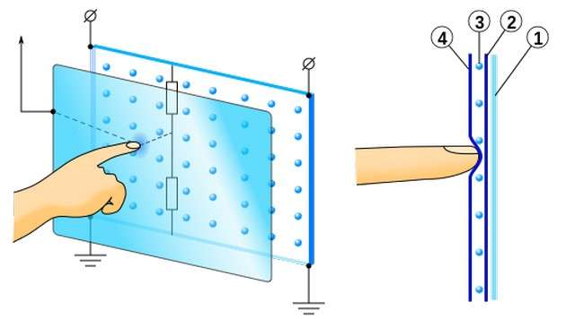 Ce schéma illustre le fonctionnement de l'écran tactile résistif. Deux couches conductrices (n° 4 et n° 2) séparées par des cales microscopiques (n° 3) sont placées sur un verre. Lorsque l'utilisateur appuie avec son doigt ou un stylet, il provoque un contact entre les deux conducteurs, ce qui a pour effet de faire circuler un courant. Des plaques horizontales et verticales intégrées aux bordures de l'écran permettent de déterminer la position du doigt ou du stylet en mesurant la tension sur chaque axe. © Mercury13, Wikimedia Commons, CC by-sa 3.0