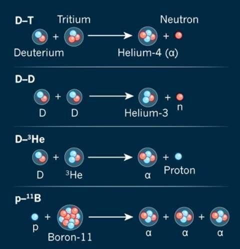 Différentes réactions de fusion sont envisagées. La dernière de la liste (en bas), se réalise avec du bore (boron en anglais) pour produire trois noyaux d'hélium, des particules alpha. © Jasiek Krzysztofiak, Nature
