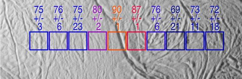 Recherche de sources de chaleur sur Encelade