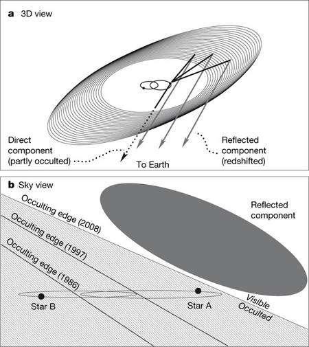 Figure 1. Le couple d'étoiles tourne au centre d'un anneau de poussières. Dans la situation présentée sur le schéma 1a (qui est celle observée aujourd'hui), les étoiles sont, pour nous, occultées par l'anneau (direct component partly occulted). Mais nous voyons tout de même leur lumière, réfléchie (reflected component) par les grains de poussières (ici décalée vers le rouge - redshifted - quand l'étoile, sur son orbite, s'éloigne de nous). Le schéma 1b montre que le plan de rotation des deux étoiles et l'anneau sont en mouvement relatif à l'échelle des années. L'apparence de ce système binaire évolue donc devant les yeux des astronomes. En 1997, par exemple, l'étoile A était parfois visible et B continuellement occultée. En revanche, la lumière réfléchie par les poussières est toujours là. Crédit : Nature