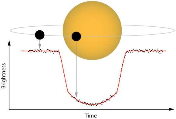 Le principe du transit planétaire s'accompagnant d'une baisse de luminosité (brightness, en ordonnée) de l'étoile (en jaune), d'autant plus importante que l'exoplanète (en noir) est de grande taille par rapport à son soleil et qu'elle en est proche. © Institut d'astronomie de l'université d'Hawaï