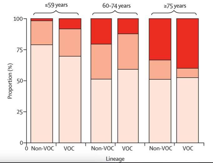 Proportion de patients décédés (en rouge), atteints de formes graves (orange foncé) ou de symptômes bénins (orange pâle) chez les personnes atteintes par le variant anglais (VOC) par rapport à l'autre groupe (non-VOC). © Eleni Nastouli et al., Lancet Infectious Diseases, 2021