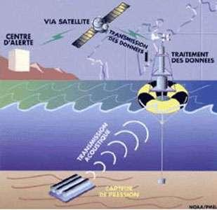 Système d'enregistrement des tsunamis en eau profonde