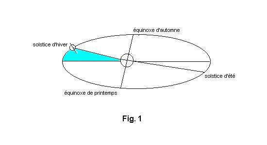 Schéma montrant la position de la Terre (à gauche) par rapport au Soleil lors du solstice d'hiver. Dans cette figure et dans celles des pages suivantes, les valeurs relatives de dimensions ne sont qu'approchées, le plus souvent pour des raisons de lisibilité. © DR