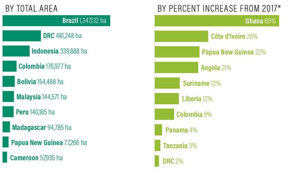 C'est notamment au profit de cultures d'huile de palme ou de bois que la forêt tropicale primaire est détruite. Ne sont représentés ici que les pays qui abritent plus de 100.000 hectares de forêts tropicales primaires. À gauche, le classement en nombre total d'hectares perdus. À droite, le classement en pourcentage de hausse par rapport à 2017. © World resources institute
