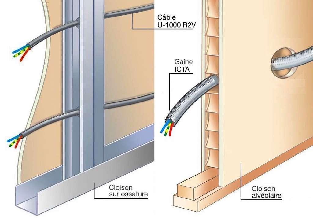 Les câbles ou gaines de protection doivent pouvoir pénétrer librement dans les vides de construction ou en être retirés sans difficulté. © M.B.