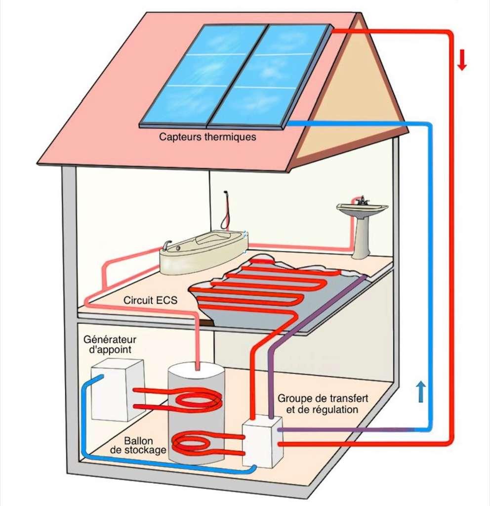 En PSD, le fluide caloporteur aboutit à un groupe de transfert et de régulation relié, d'une part, au plancher chauffant et, d'autre part, au ballon d'ECS. Les deux circuits fonctionnement indépendamment l'un de l'autre. Le générateur d'appoint, souvent une chaudière, prend la relève lorsque l'énergie solaire est insuffisante. © GRDF