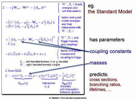 Les paramètres libres dont les valeurs sont inexpliquées dans le modèle standard, les masses m et les constantes de couplages g. © Cern