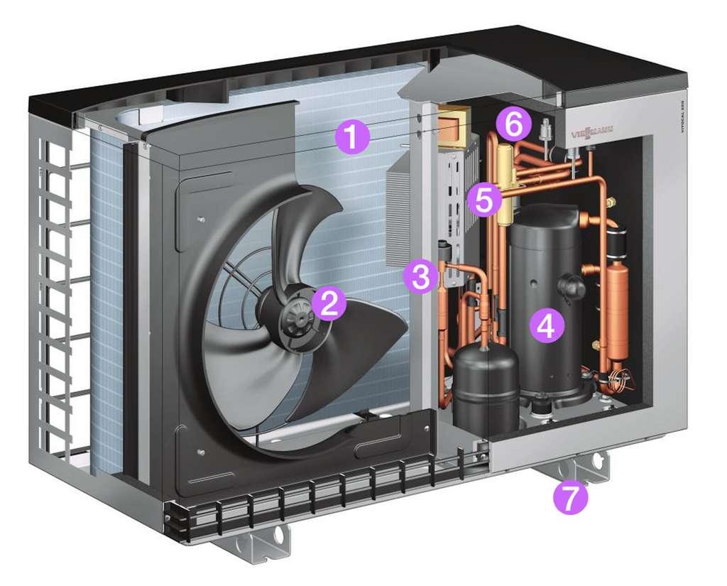 Anatomie d'une PAC air/eau : unité extérieure. 1. Échangeur d'air - 2. Ventilateur - 3. Détendeur électronique de gaz - 4. Compresseur - 5. Vanne d'inversion chauffage/rafraîchissement - 6. Échangeur à eau pour le chauffage - 7. Piètement. © Viessmann (Vitocal 200 A)