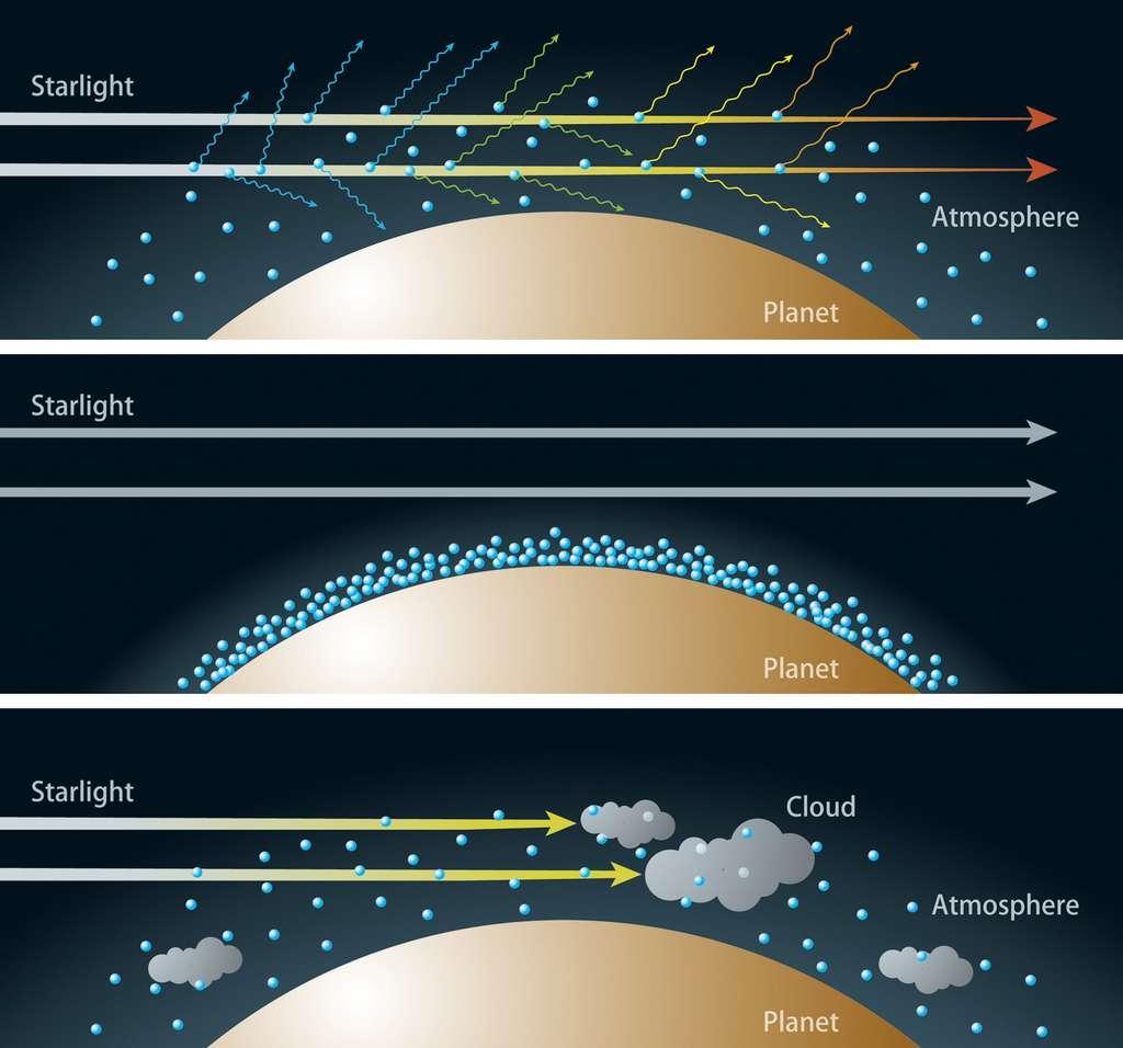 Sur ces schémas, on voit le principe de l'effet de la diffusion Rayleigh sur la lumière d'une étoile traversant l'atmosphère d'une exoplanète. En haut, elle est supposée riche en hydrogène qui diffuse donc fortement la couleur bleue, laissant donc passer une lumière tirant vers le rouge (par manque de bleu). Au milieu, la diffusion ne se produit pas car l'atmosphère est constituée essentiellement de vapeur d'eau. En bas, il n'y a pas de diffusion Rayleigh malgré la présence d'hydrogène parce qu'il existe une importante couverture nuageuse. © NAOG